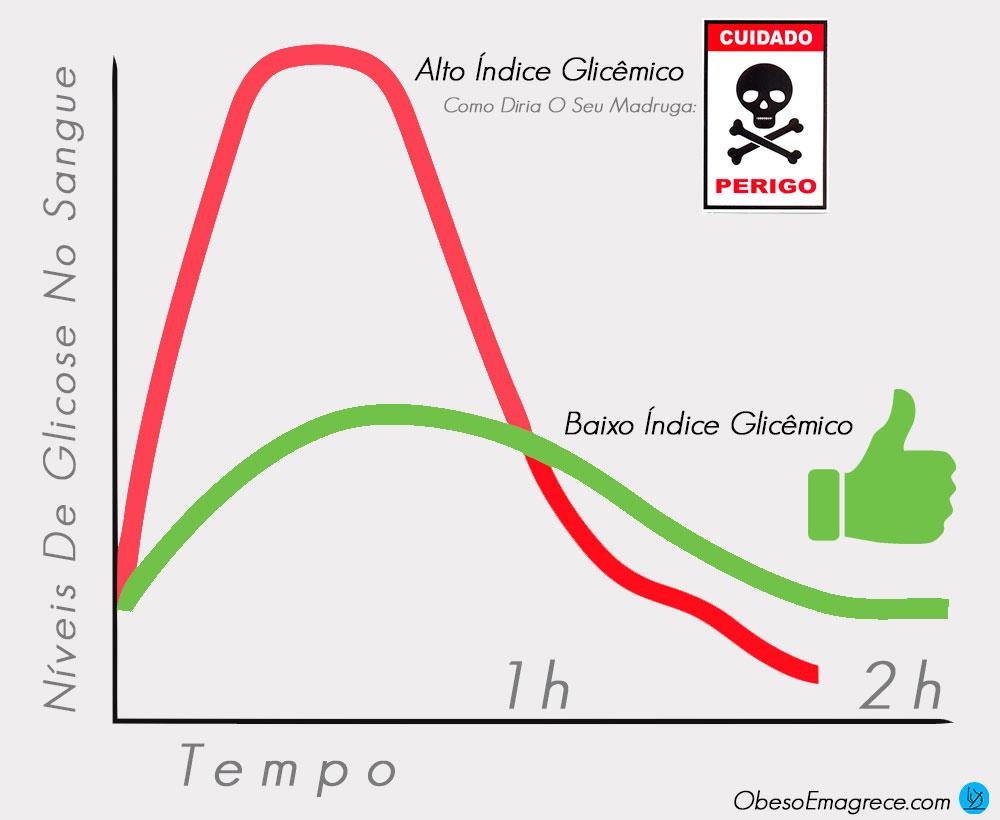 Curva Glicêmica