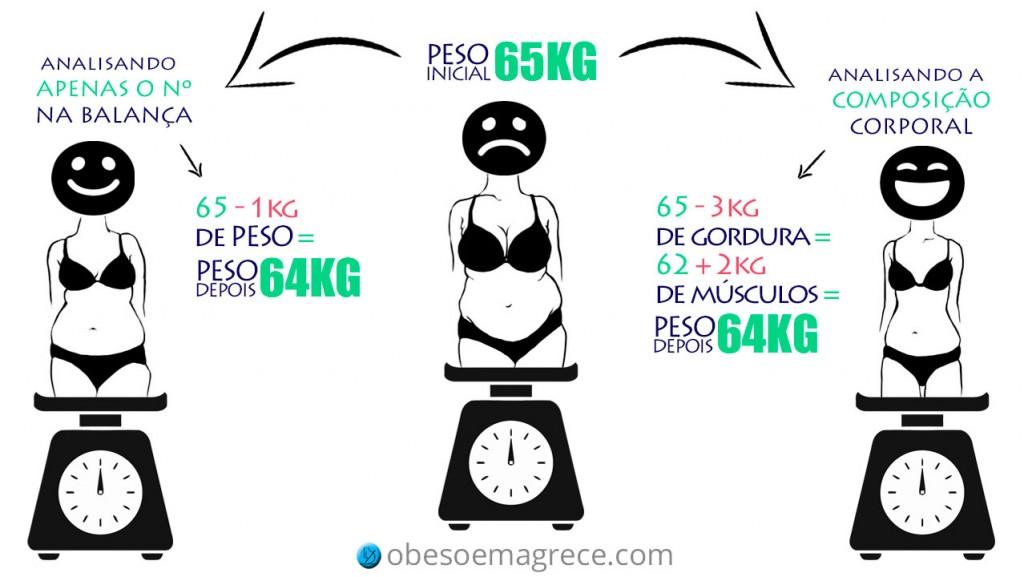 musculação emagrece - analisando apenas o peso versus analisando a composição corporal