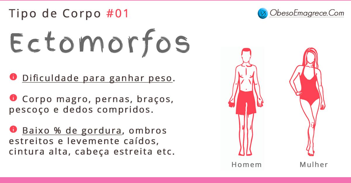 tipos de corpo - representação gráfica do tipo ectomorfo