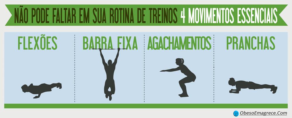 exercícios aeróbicos para emagrecer - infográfico com 4 movimentos essenciais que não podem faltar em sua rotina de treinos de força