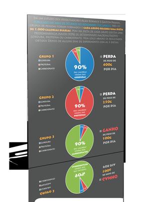 [Infográfico] Diferentes Fontes de Calorias = Resultados Diferentes
