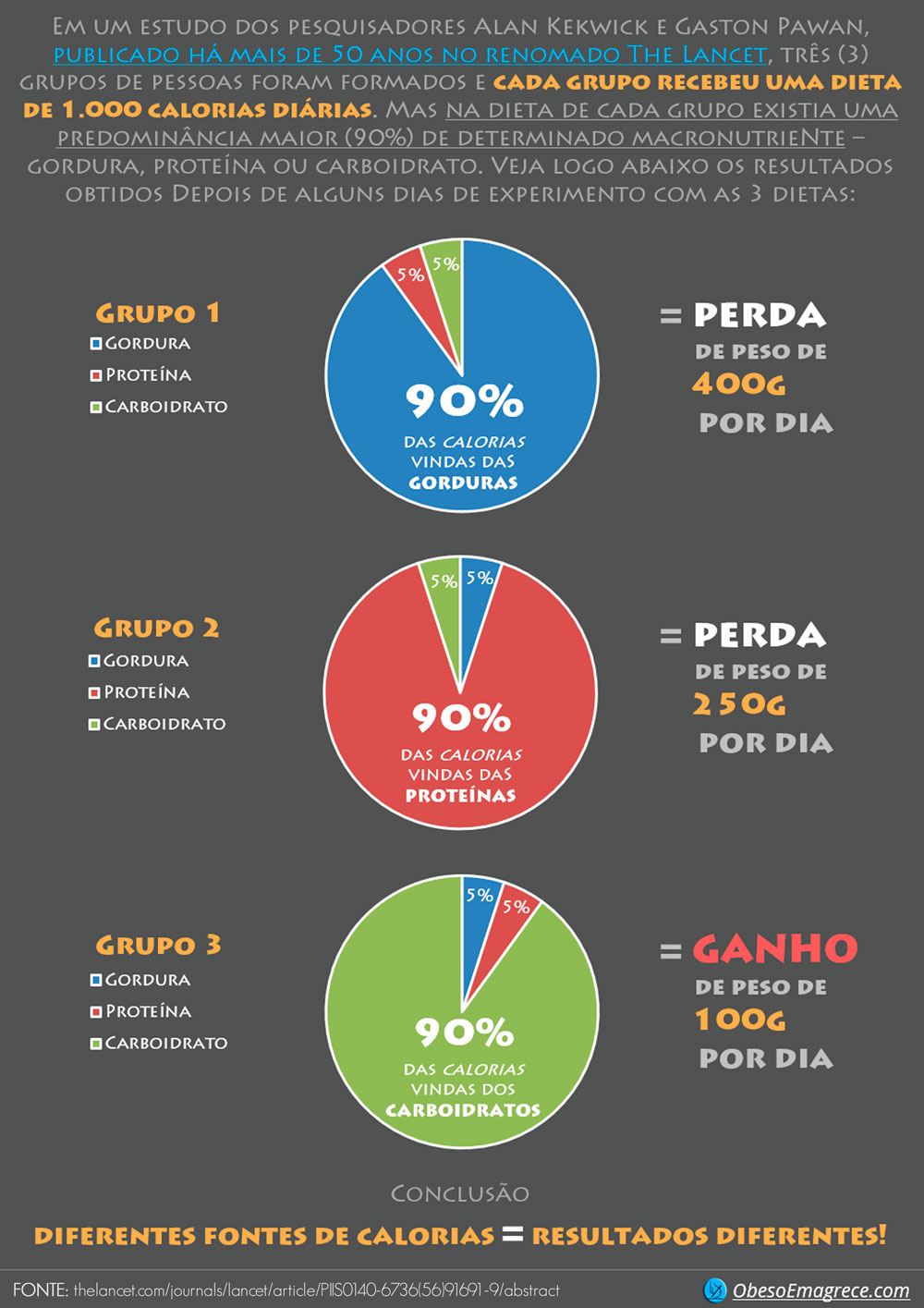 """cardápio low carb para emagrecer - infográfico """"Diferentes Fontes de Calorias = Resultados Diferentes"""" em tamanho grande"""