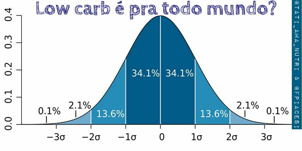 Low carb é para todos?   Gráfico demonstrando os percentuais de sucesso das pessoas que seguem low carb com objetivo de emagrecer