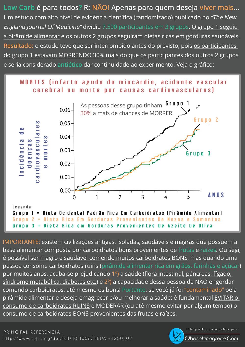 cardápio low carb para emagrecer - infográfico demonstrando que pessoas que seguem a pirâmide alimentar morrem mais do que quem faz low carb