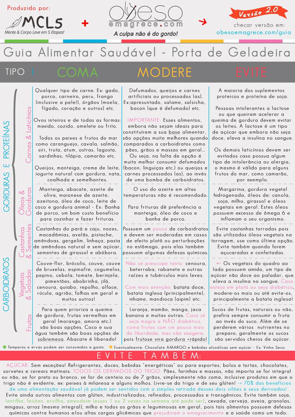 cardápio low carb para emagrecer - infográfico#4: quadro de alimentos coma, modere e evite em tamanho grande