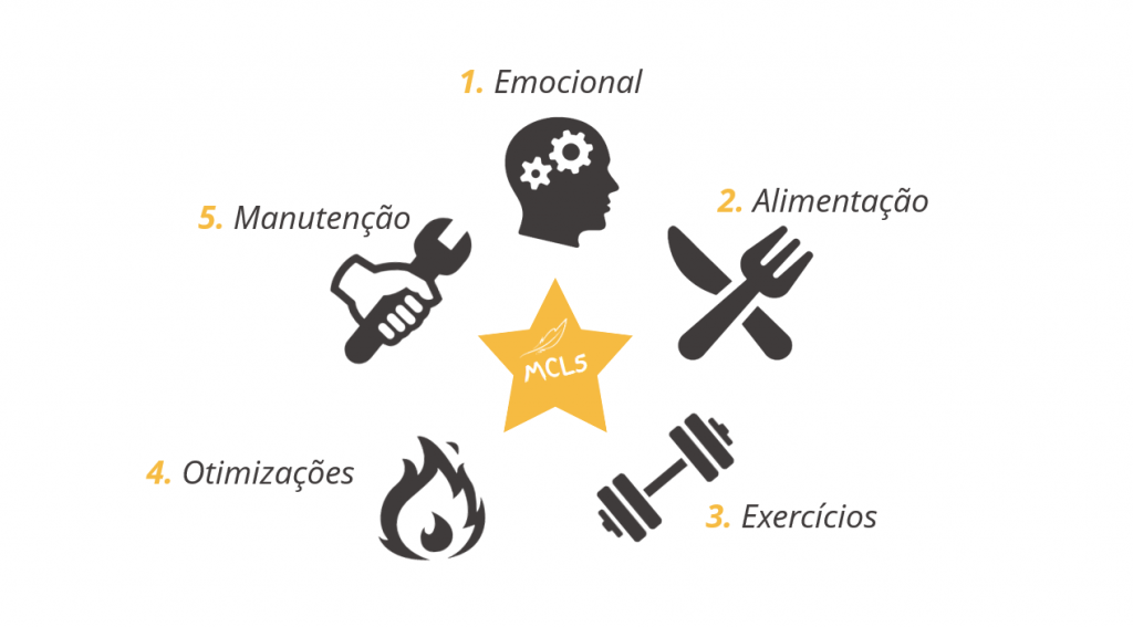 Como Emagrecer Com Saúde: Os 5 Pilares Fundamentais!