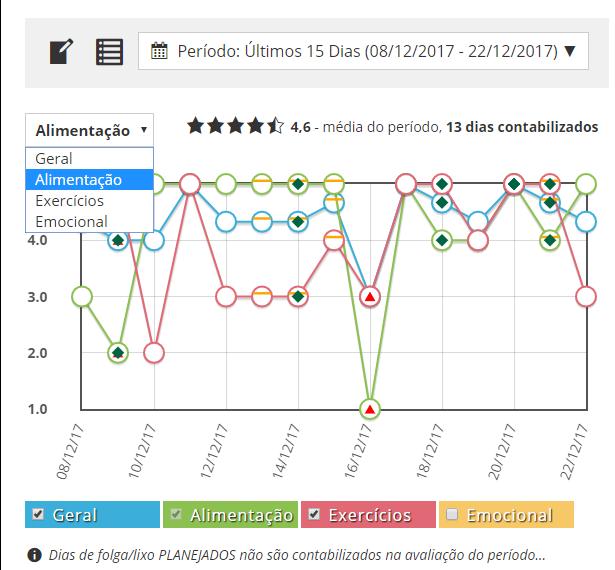 como emagrecer mais rápido | gráficos de acompanhamento de resultados do diário de registros do aplicativo web mensure.me